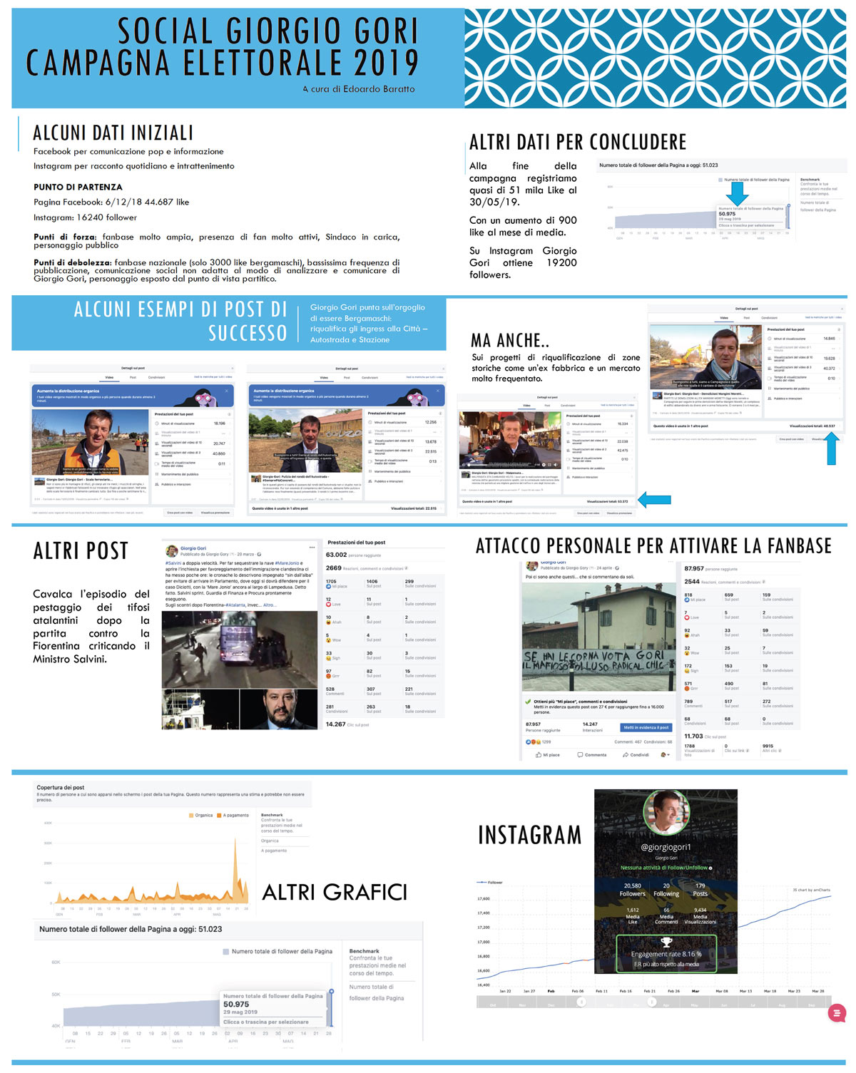 L'analisi del lavoro social di Edoardo Baratto, social media manager della campagna Gori e della lista Gori Sindaco