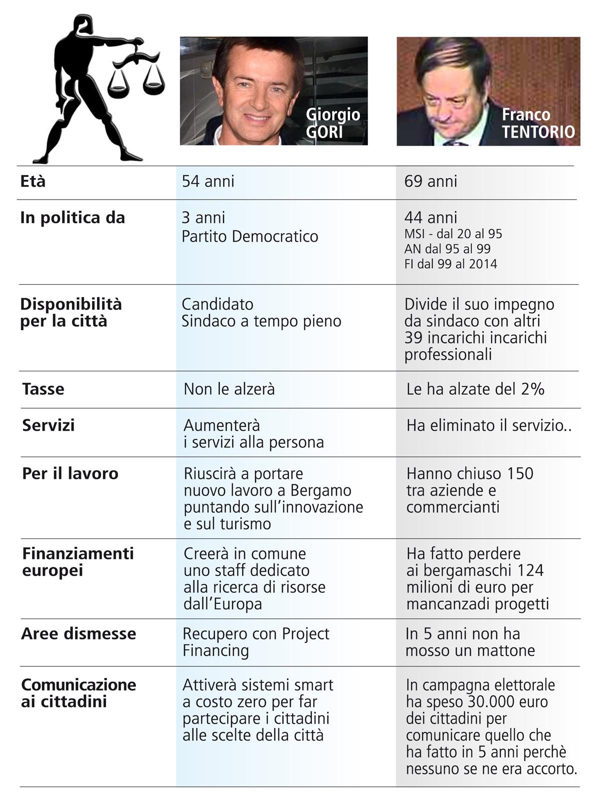 Analisi comparativa dei candidati