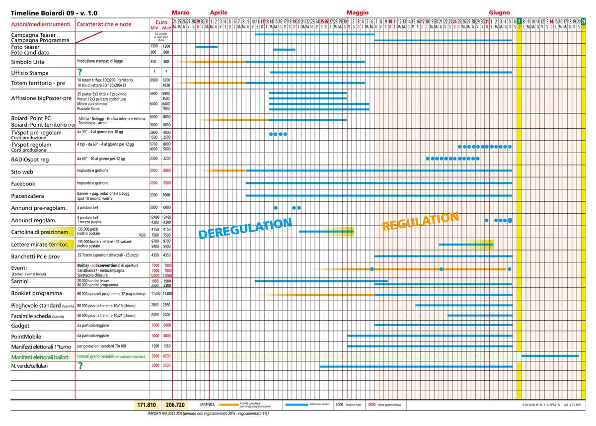 La Timeline della campagna Boiardi 2009
